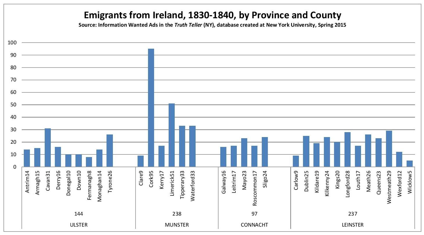 TT Emigrants from Ireland, by Province and County, 1830-1840-page-001