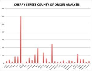 Irish Cherry Street EISB Account Holders by County of Origin