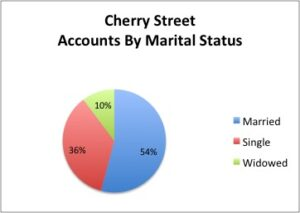 Cherry Street EISB Account Holders by Marital Status. Sample size of 351.