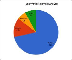 Irish Cherry Street EISB Account Holders by Province of Origin. Sample size of 186.
